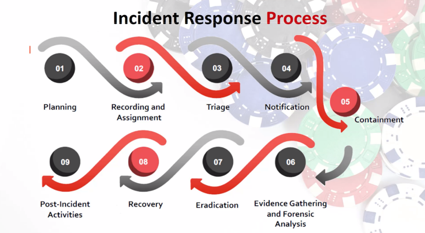 Incident Response Process showing the 9 steps involved in a plan.